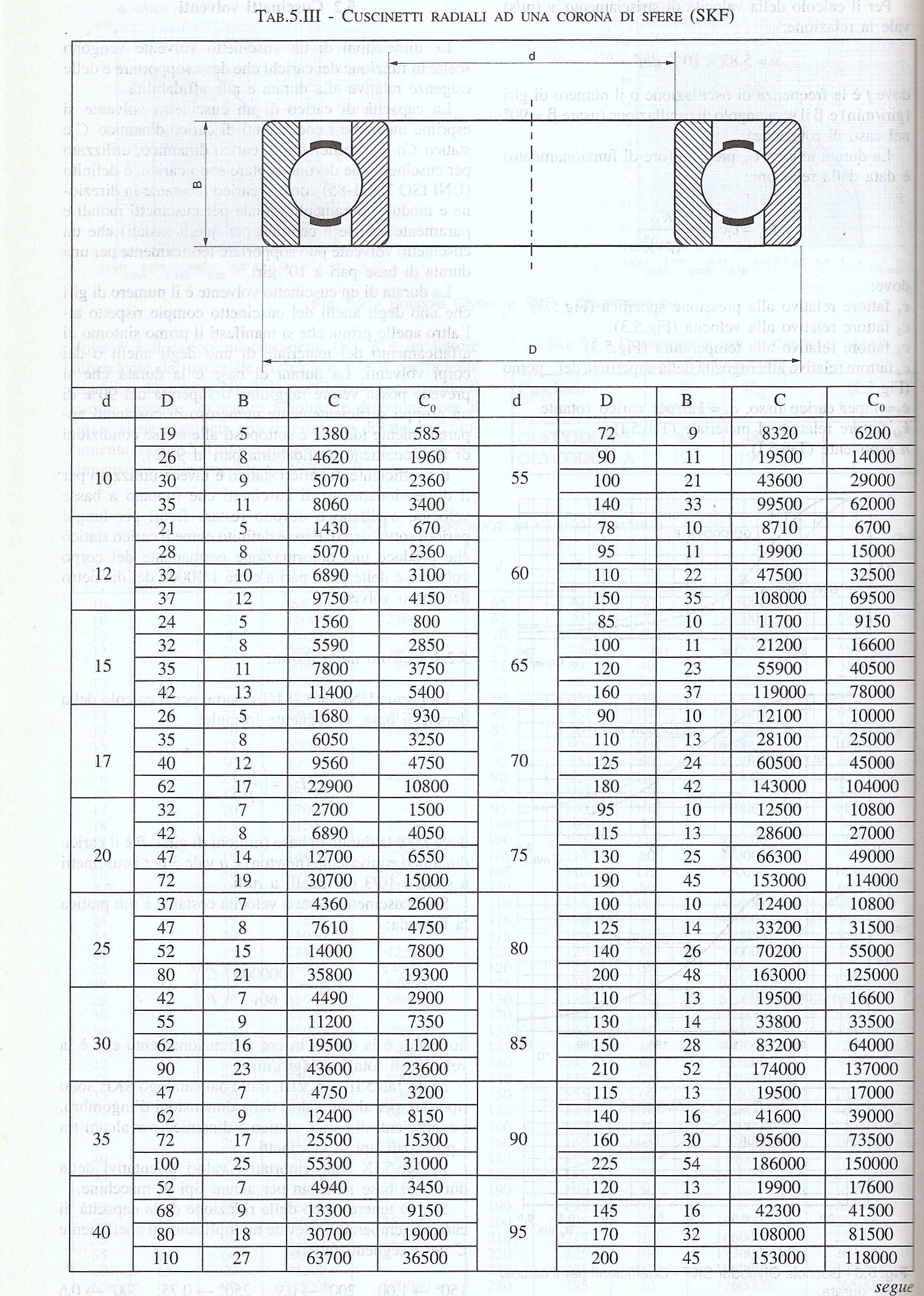 Catalogo misure cuscinetti a sfera
